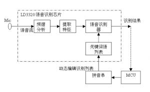 语音识别芯片的工作原理和分类