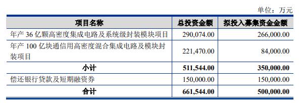 长电科技募资50亿元投两大项目,年产能分别为36亿颗和100亿块!